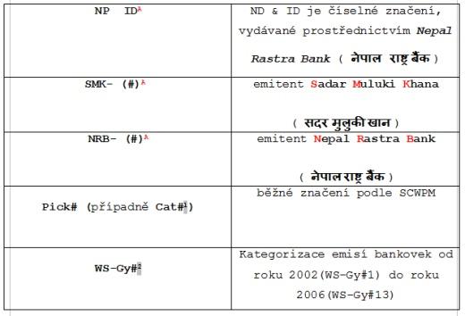 Poznámky ke kategorizaci nepálských bankovek [1]